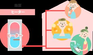 イメージ:電気温水器の仕組み